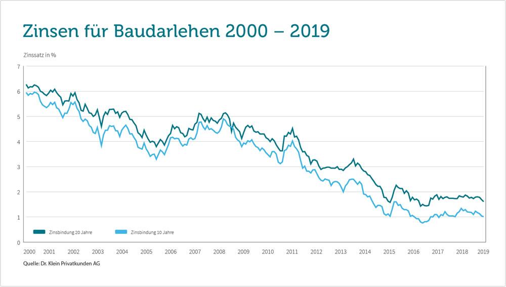 Baufinanzierung 2019: Zinschart 2000-2019