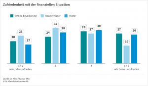 Zufriedenheit finanzielle Situation