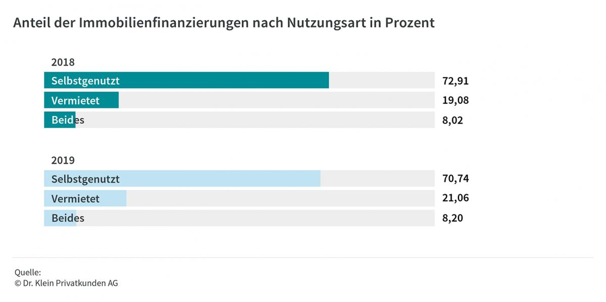 Anteil Anlageimmobilien