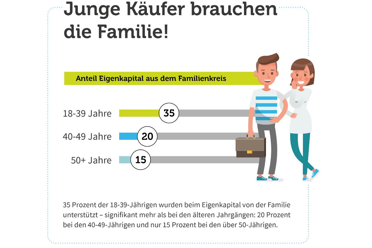 Junge Käufer brauchen die Familie