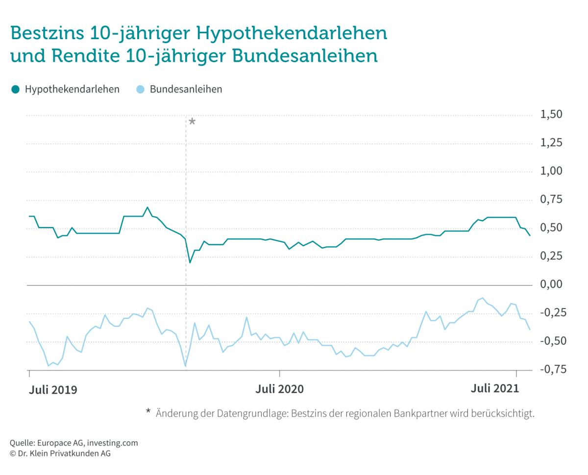 Bestzins Immobilienkredite und Anleiherendite im Juli 2021