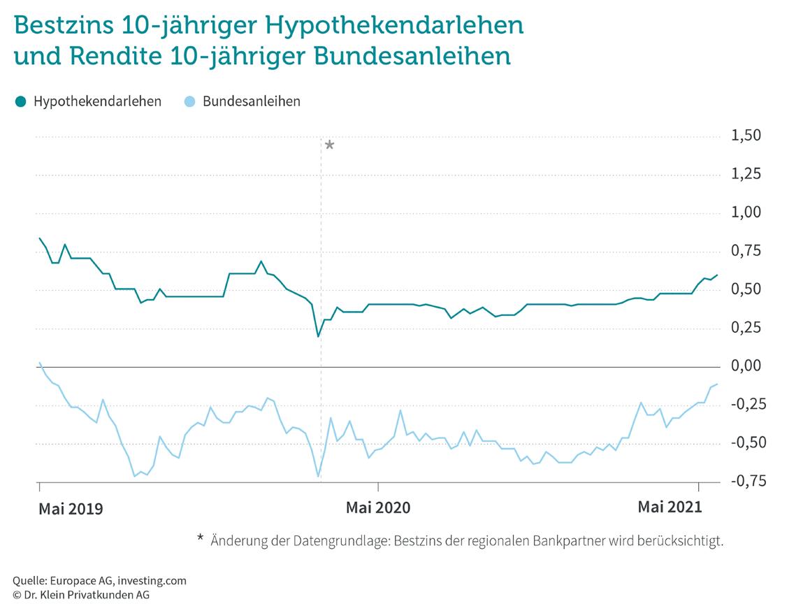 Bestzins Immobilienkredite und Anleiherendite im Mai 2021