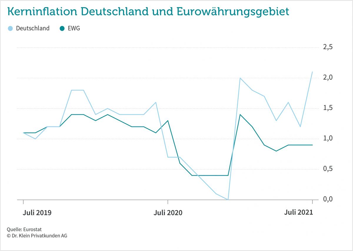 Ist die Inflation Anlass zur Sorge?