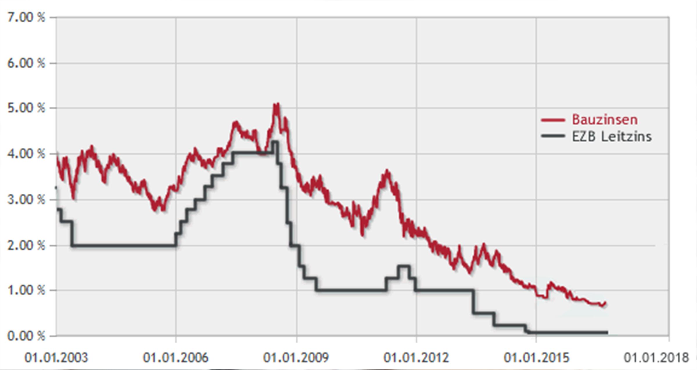 Sehen Sie, wie sich der Leitzins auf die Baufinanzierung auswirkt