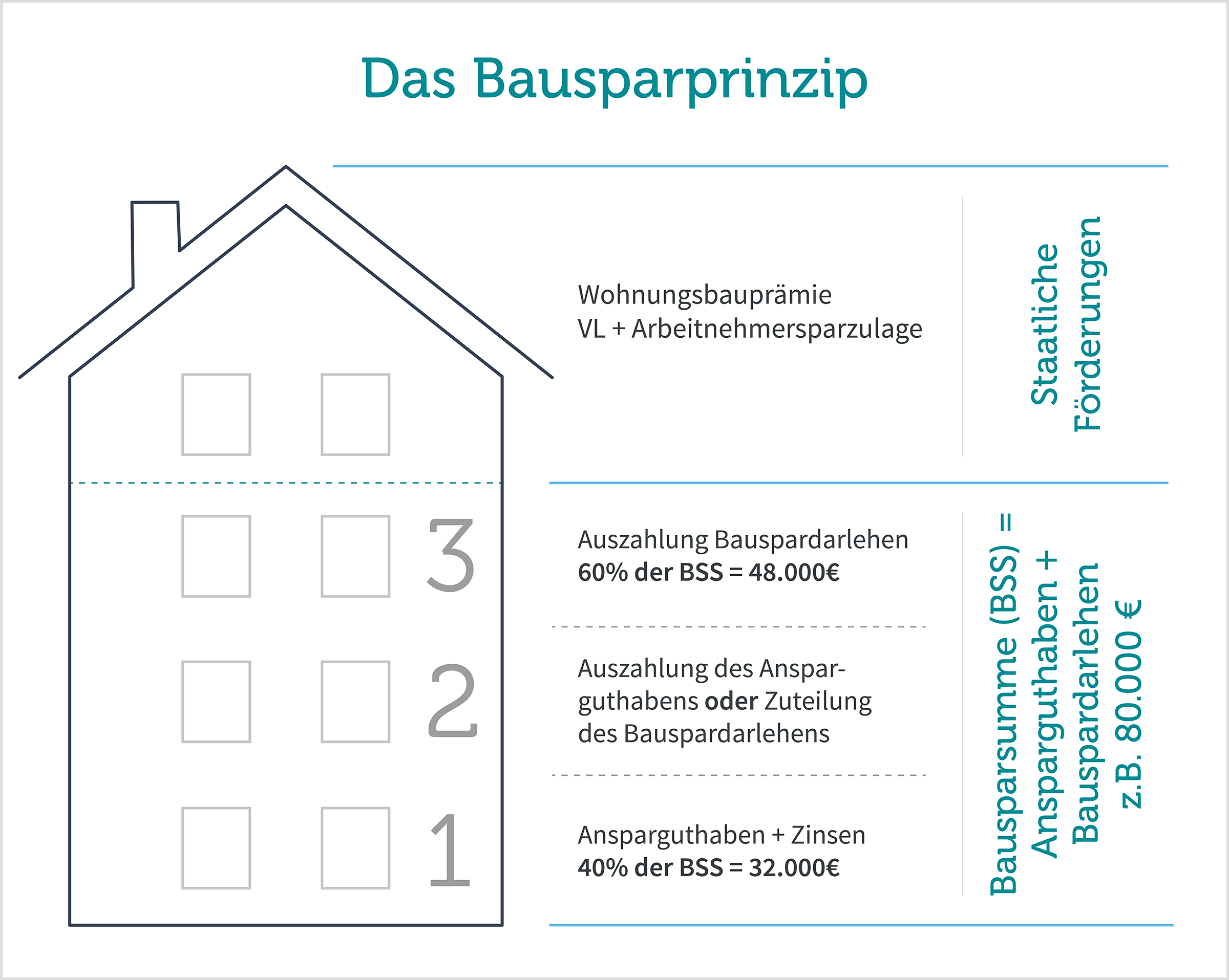 So funktioniert ein Bausparvertrag