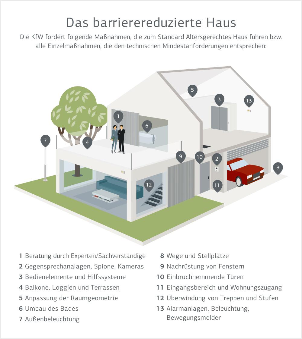 Infografik: Das barrierereduzierte Haus