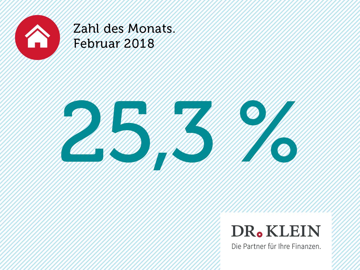 Infografik: 25,3 % der Deutschen haben eine Berufsunfähigkeitsversicherung abgeschlossen