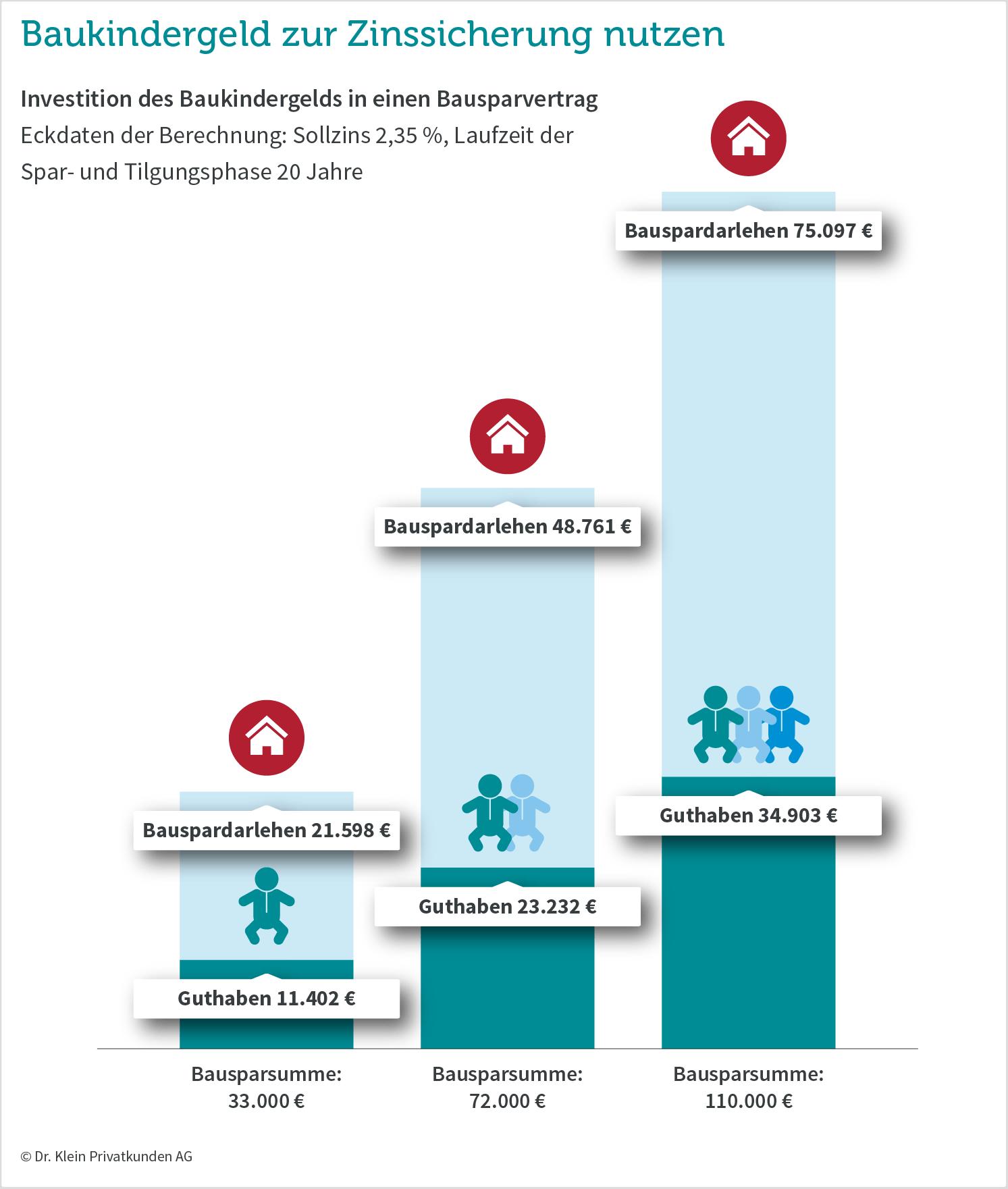 Grafik: Baukindergeld in einen Bausparvertrag investieren