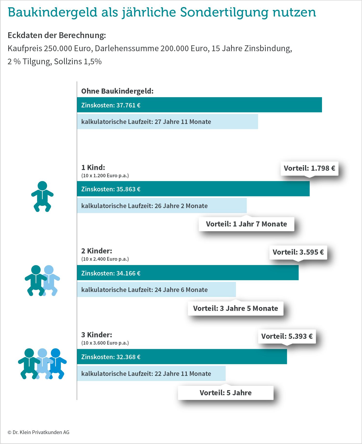 Grafik: Mit dem Baukindergeld Laufzeit verkürzen und Geld sparen