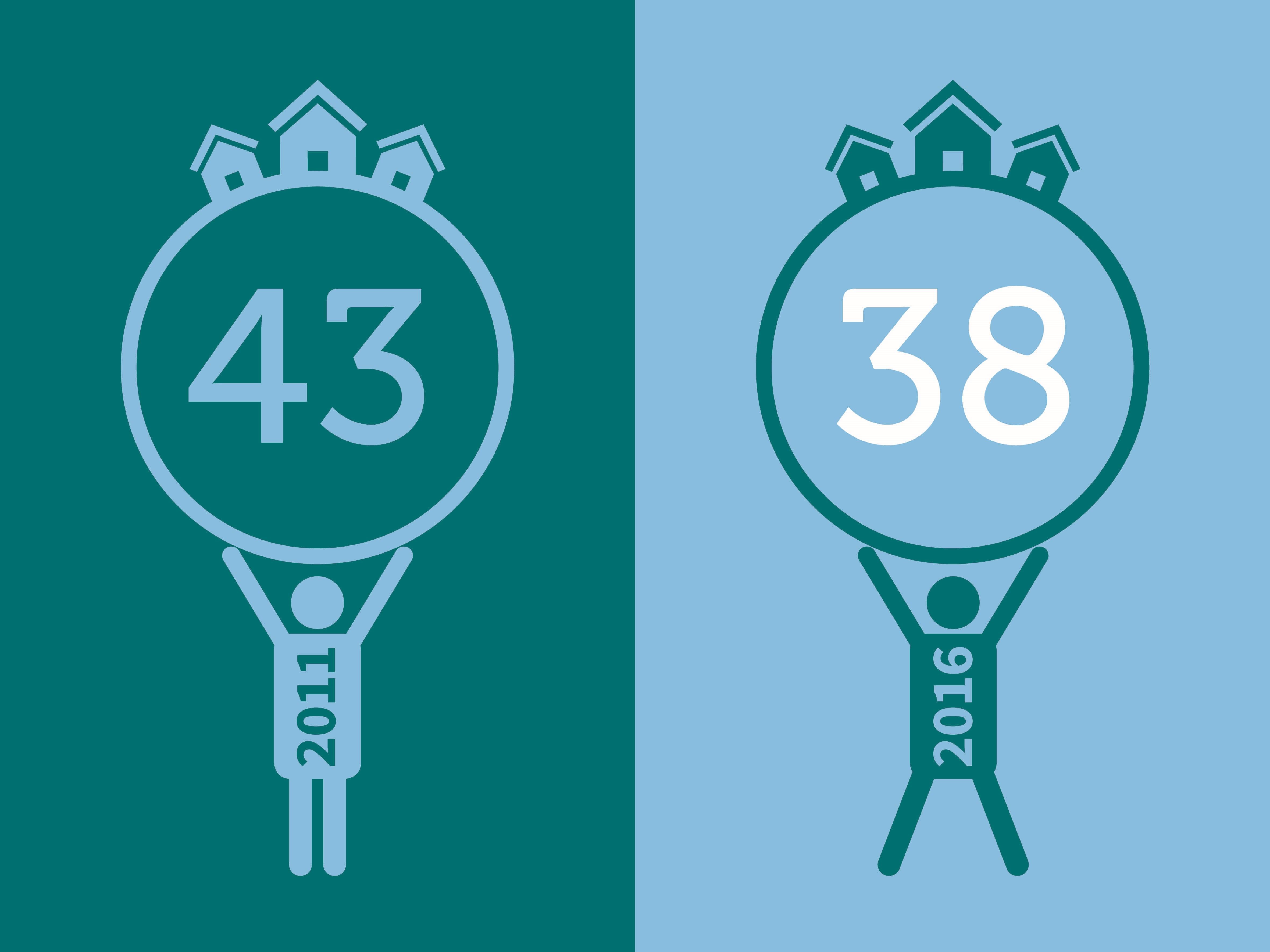 Durchschnittliches Alter von Bauherren im Vergleich