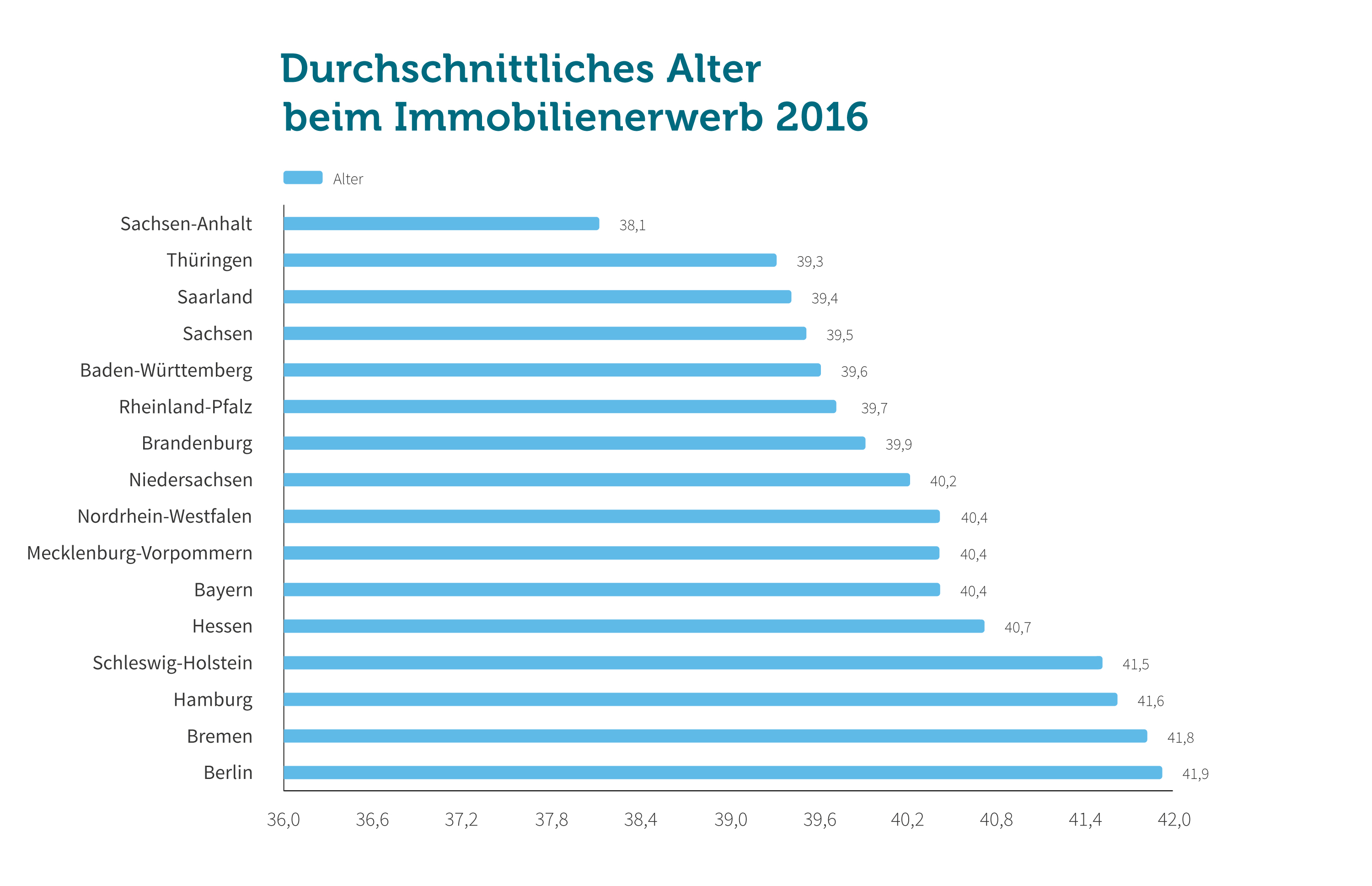 Grafik: Alter 2016