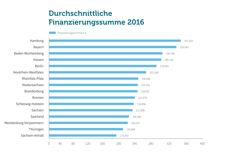 Grafik: Finanzierungssumme 2016
