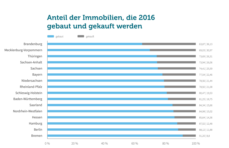 Grafik: Neubau vs. Kauf 2016