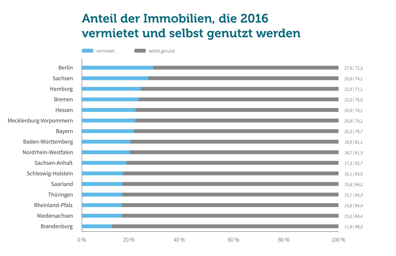 Grafik: Vermietung vs. Eigennutzung 2016