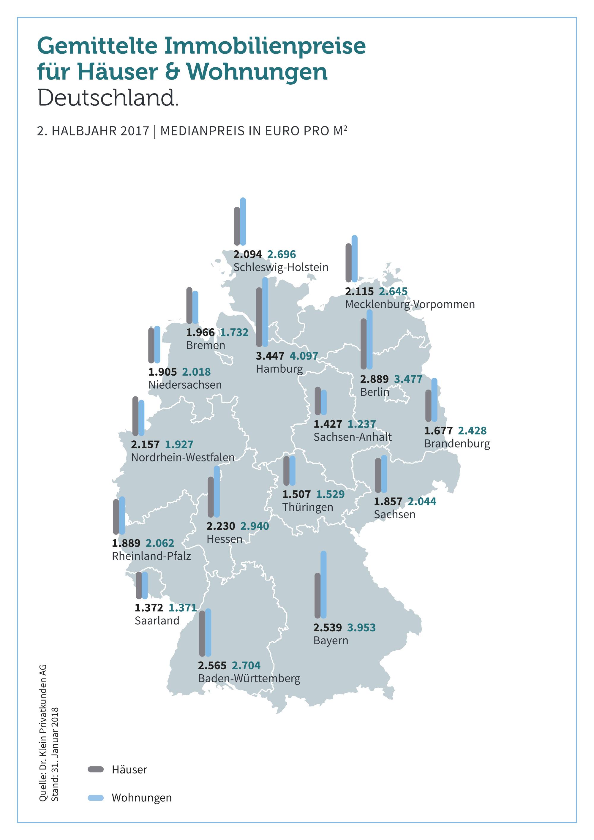 Grafik: Gemittelte Immobilienpreise für Häuser und Wohnungen in Deutschland