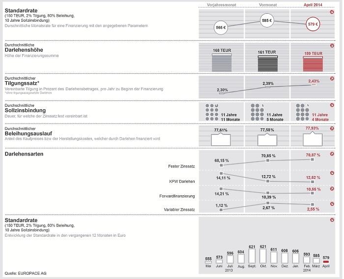 Infografik DTB April 2014: Zweithöchster Tilgungssatz seit 2009