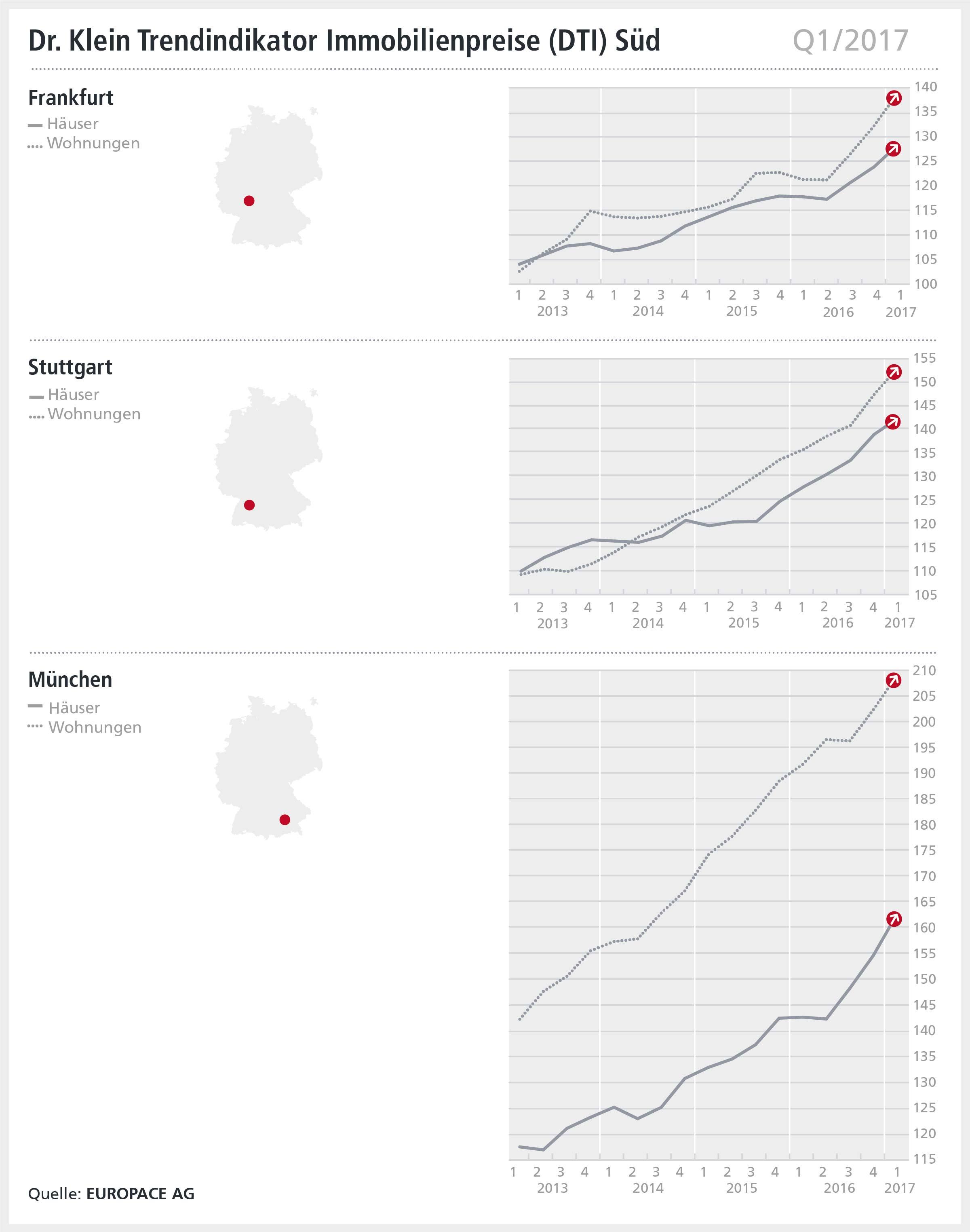 Infografik DTI Süd Q1 2017: Immobilienpreise in Deutschlands südlichen Regionen