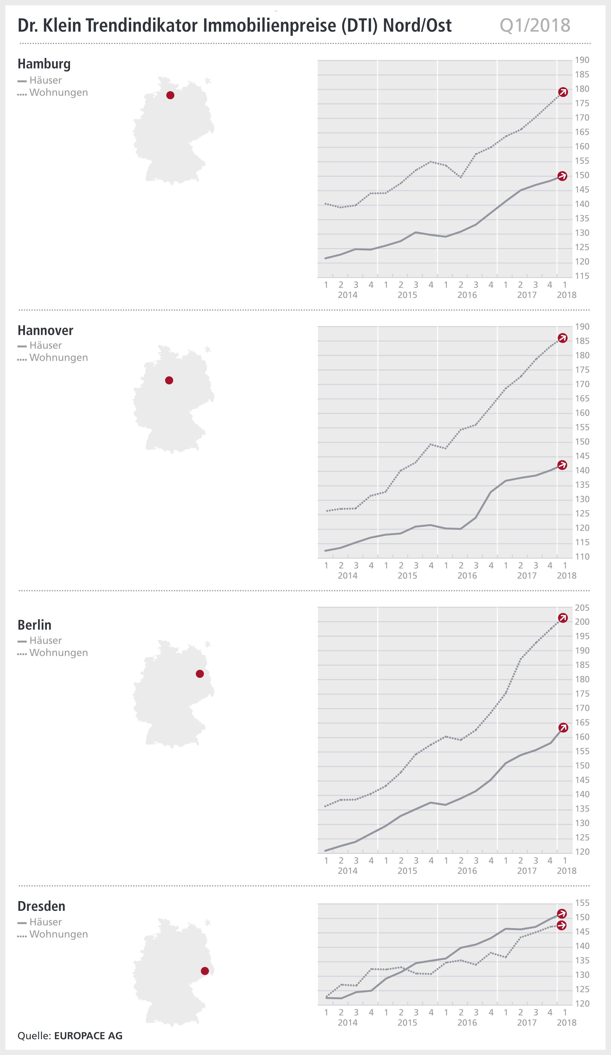 Grafik: DTI Nord/Ost, Q1/2018