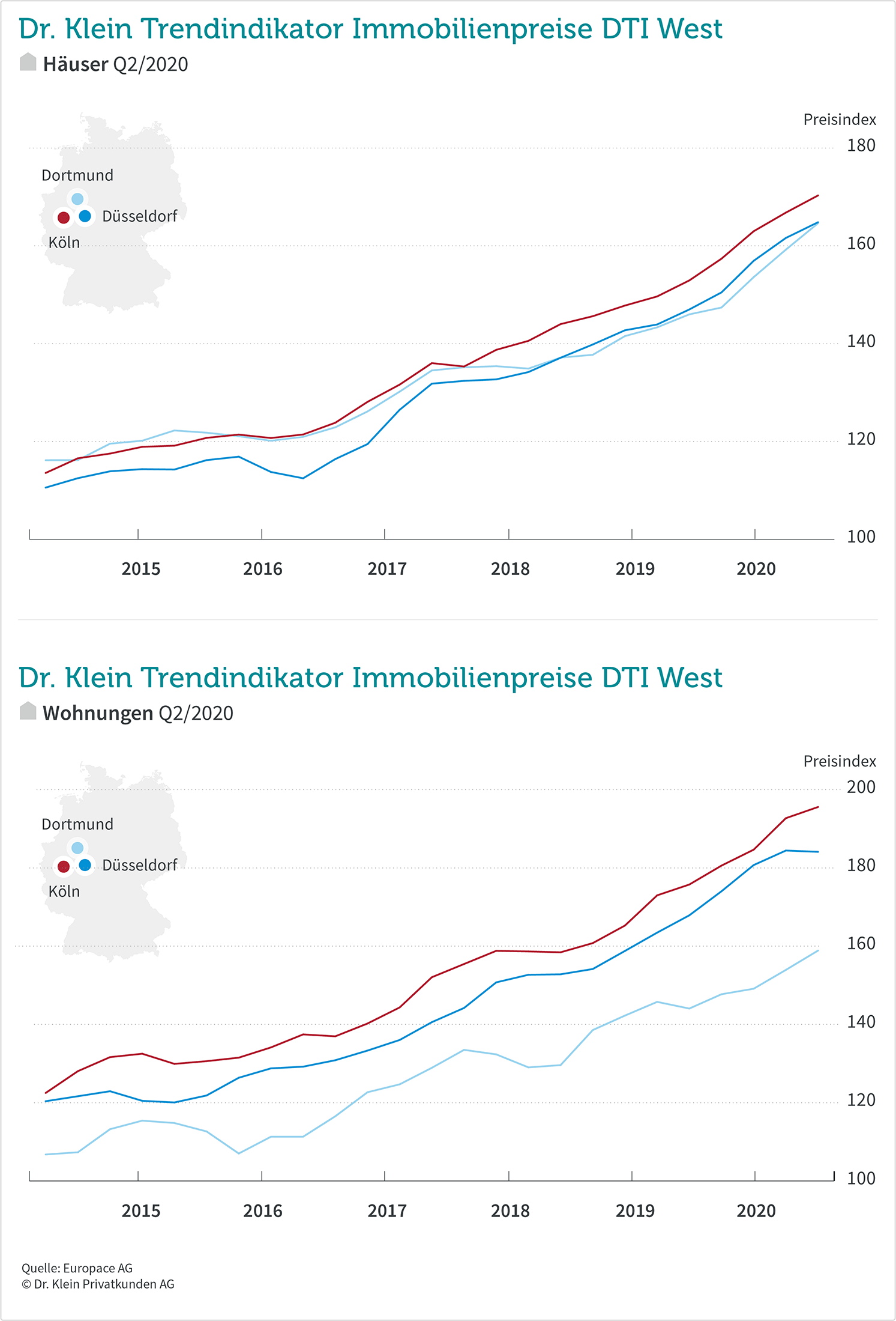 Grafik: DTI West Q2/2020